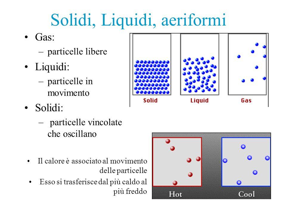 Solidi, Liquidi, aeriformi Gas: –particelle libere Liquidi: –particelle in movimento Solidi: – particelle vincolate che oscillano Il calore è associat