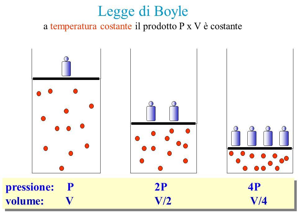 pressione: P 2P 4P volume: V V/2 V/4 pressione: P 2P 4P volume: V V/2 V/4 Legge di Boyle a temperatura costante il prodotto P x V è costante
