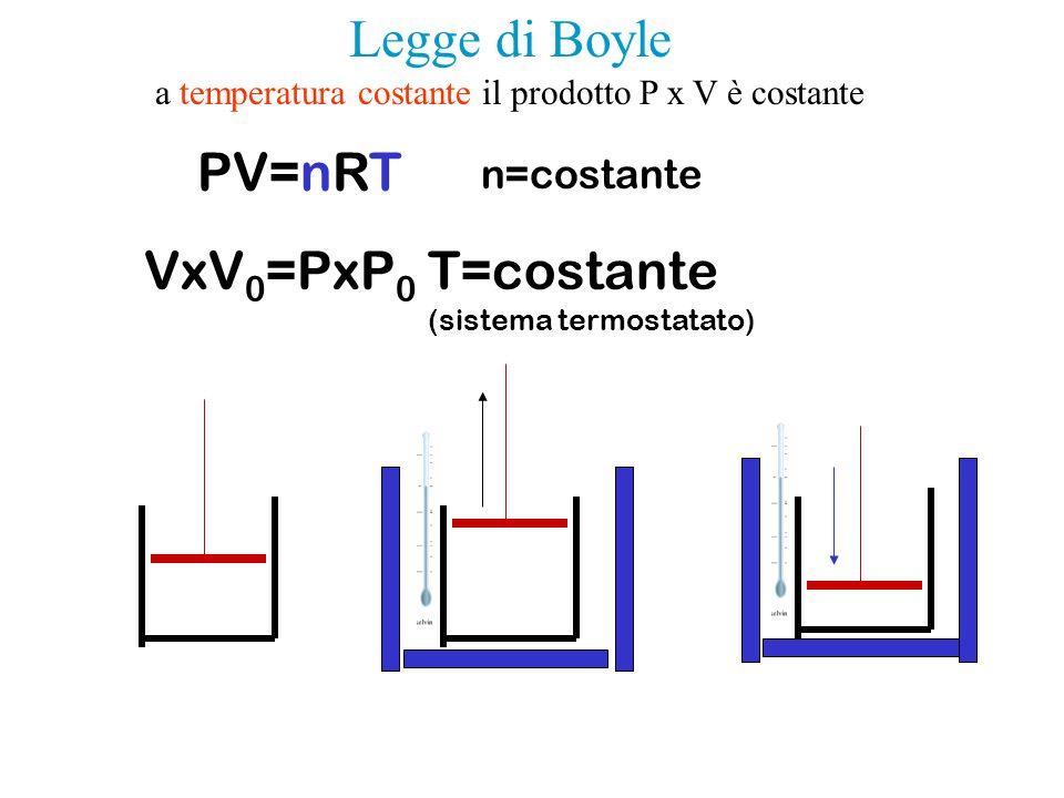 PV=nRT VxV 0 =PxP 0 T=costante (sistema termostatato) n=costante Legge di Boyle a temperatura costante il prodotto P x V è costante