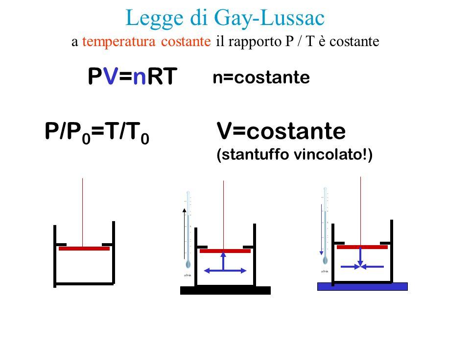 PV=nRT P/P 0 =T/T 0 V=costante (stantuffo vincolato!) n=costante Legge di Gay-Lussac a temperatura costante il rapporto P / T è costante