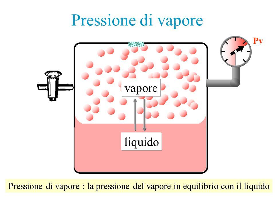 liquido vapore Alla pompa da vuoto P=0 Pv Pressione di vapore : la pressione del vapore in equilibrio con il liquido Pressione di vapore