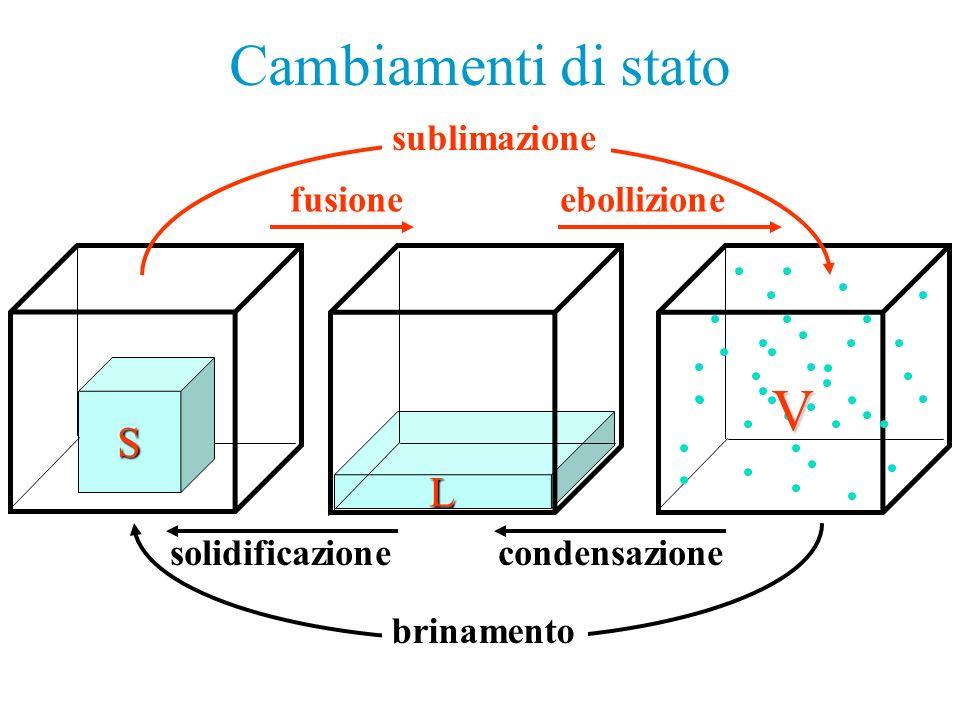 L S solidificazione fusioneebollizione condensazione sublimazione brinamento Cambiamenti di stato V