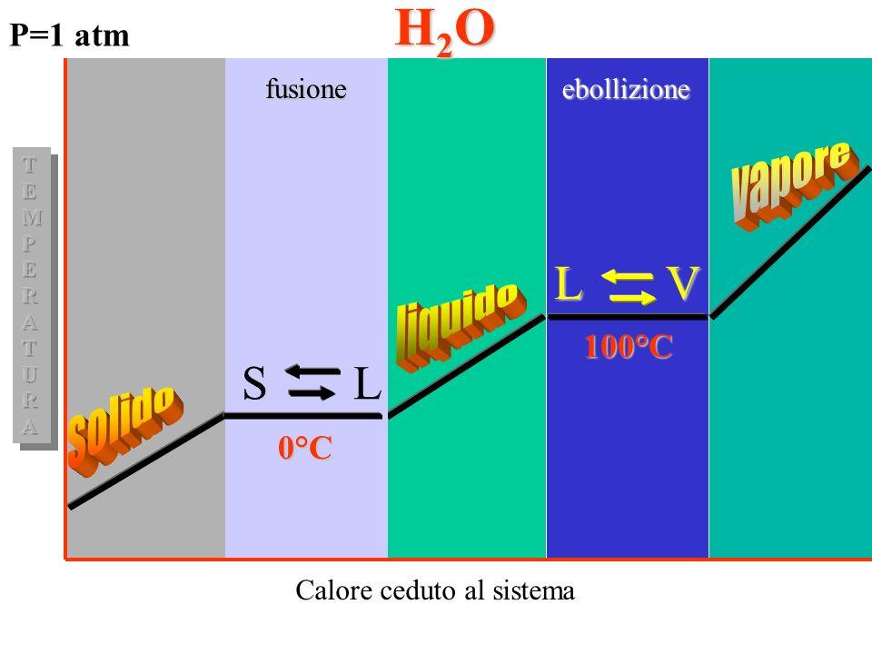 P=1 atm Calore ceduto al sistema S L 0°C L V 100°C fusioneebollizione H2OH2OH2OH2O