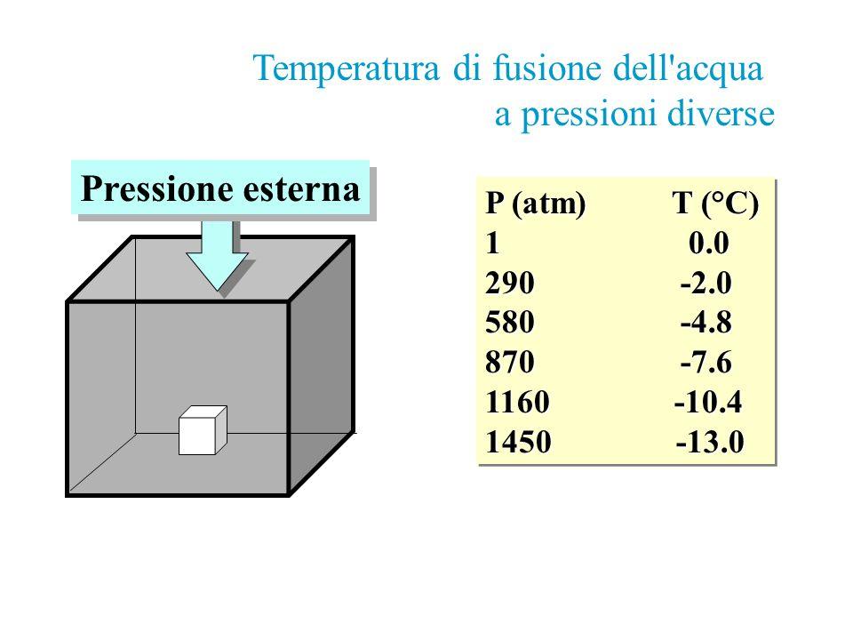 P (atm) T (°C) 1 0.0 290 -2.0 580 -4.8 870 -7.6 1160 -10.4 1450 -13.0 P (atm) T (°C) 1 0.0 290 -2.0 580 -4.8 870 -7.6 1160 -10.4 1450 -13.0 Temperatur