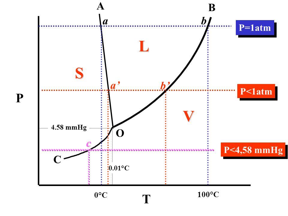 S L V 0°C 100°C P=1atm P<1atm P T A O B C ab a b c P<4,58 mmHg 4.58 mmHg 0.01°C
