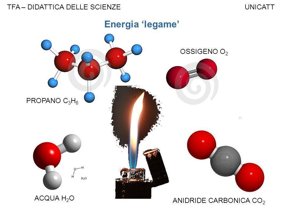 TFA – DIDATTICA DELLE SCIENZE UNICATT PROPANO C 3 H 8 ACQUA H 2 O ANIDRIDE CARBONICA CO 2 OSSIGENO O 2 Energia legame
