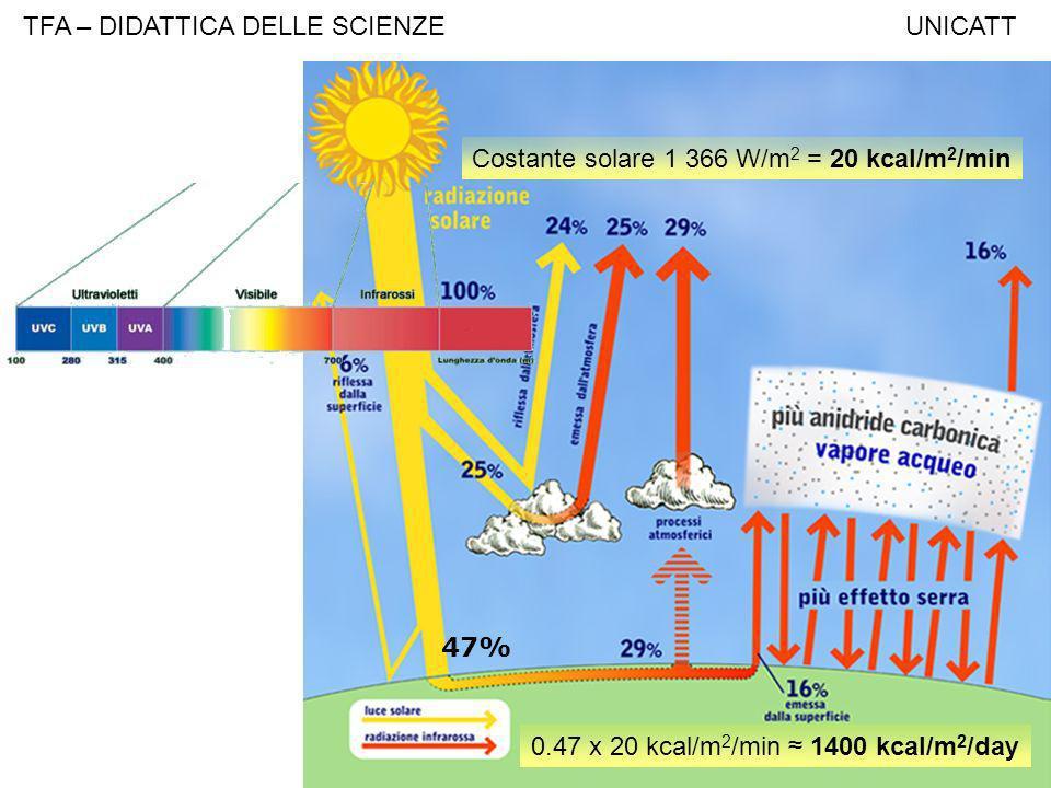 TFA – DIDATTICA DELLE SCIENZE UNICATT Costante solare 1 366 W/m 2 = 20 kcal/m 2 /min 47% 0.47 x 20 kcal/m 2 /min 1400 kcal/m 2 /day
