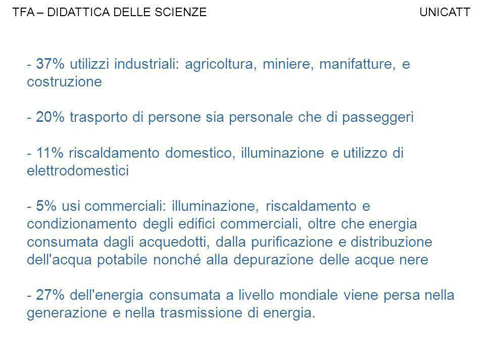 - 37% utilizzi industriali: agricoltura, miniere, manifatture, e costruzione - 20% trasporto di persone sia personale che di passeggeri - 11% riscalda