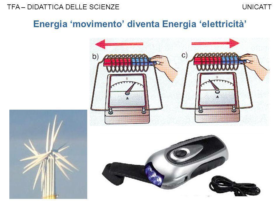 Energia movimento diventa Energia elettricità