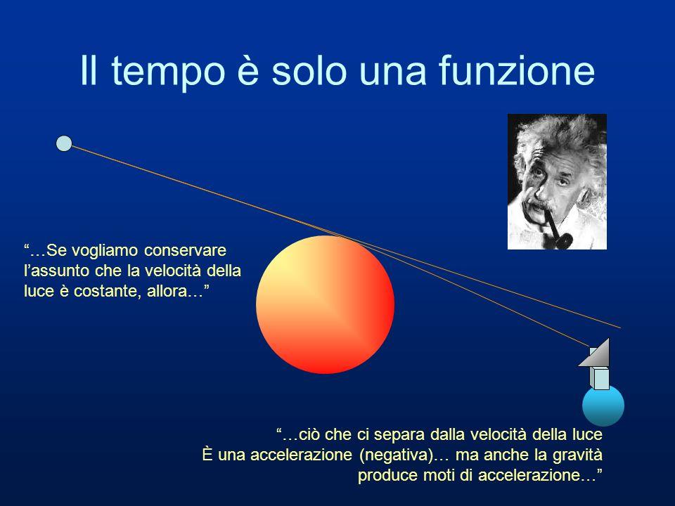 Il tempo è solo una funzione …Se vogliamo conservare lassunto che la velocità della luce è costante, allora… …ciò che ci separa dalla velocità della l