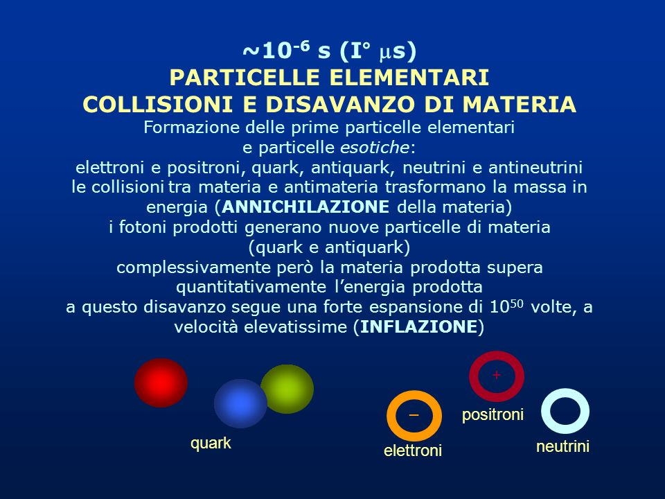 ~10 -6 s (I° s) PARTICELLE ELEMENTARI COLLISIONI E DISAVANZO DI MATERIA Formazione delle prime particelle elementari e particelle esotiche: elettroni