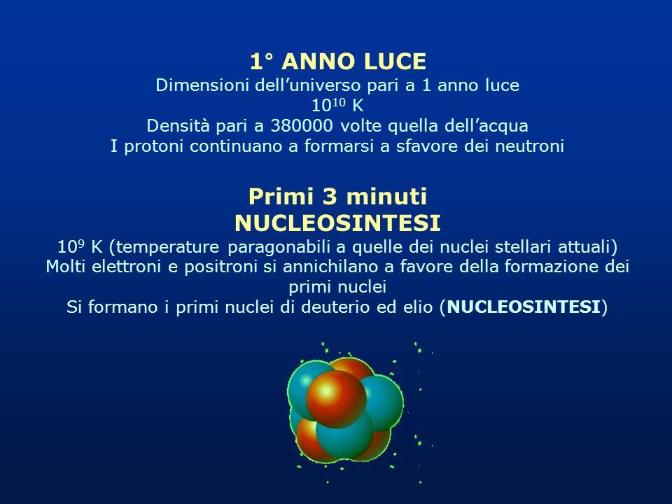 1° ANNO LUCE Dimensioni delluniverso pari a 1 anno luce 10 10 K Densità pari a 380000 volte quella dellacqua I protoni continuano a formarsi a sfavore