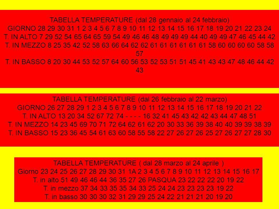 TABELLA TEMPERATURE (dal 28 gennaio al 24 febbraio) GIORNO 28 29 30 31 1 2 3 4 5 6 7 8 9 10 11 12 13 14 15 16 17 18 19 20 21 22 23 24 T. IN ALTO 7 29
