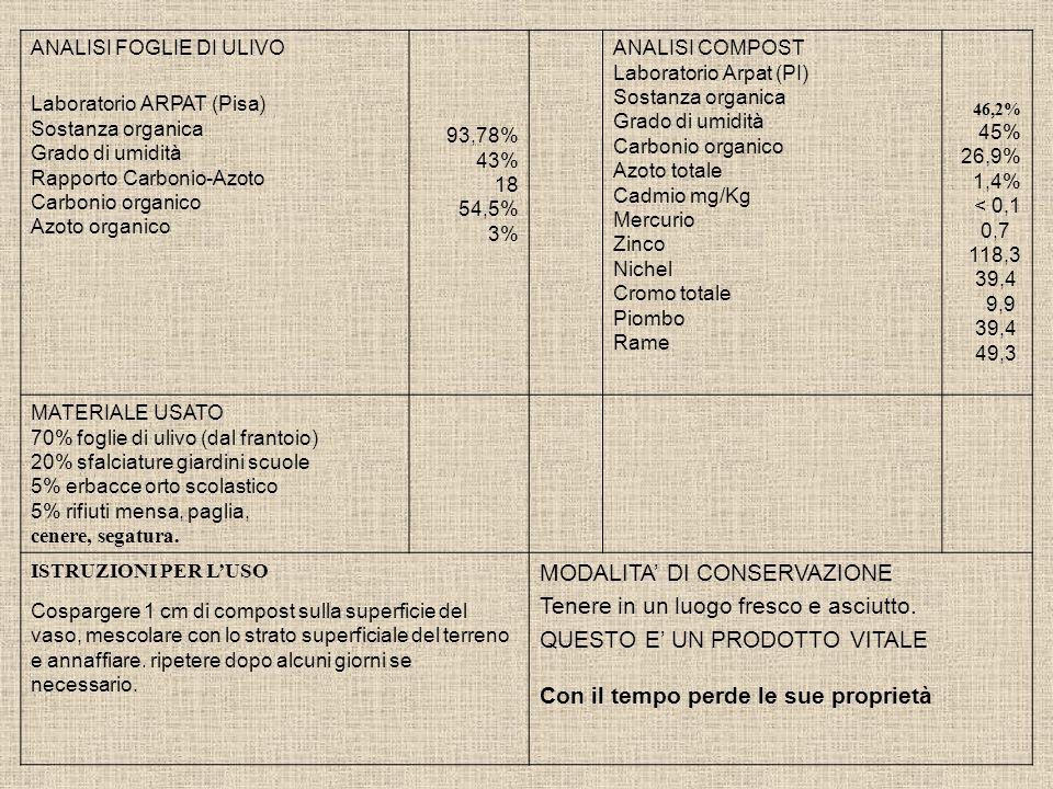ANALISI FOGLIE DI ULIVO Laboratorio ARPAT (Pisa) Sostanza organica Grado di umidità Rapporto Carbonio-Azoto Carbonio organico Azoto organico 93,78% 43