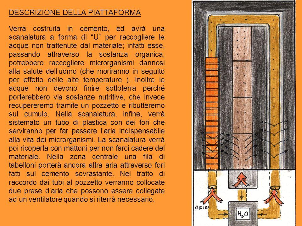 DESCRIZIONE DELLA PIATTAFORMA Verrà costruita in cemento, ed avrà una scanalatura a forma di U per raccogliere le acque non trattenute dal materiale;
