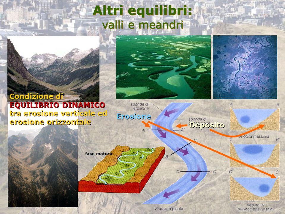 Altri equilibri: valli e meandri Condizione di EQUILIBRIO DINAMICO tra erosione verticale ed erosione orizzontale Condizione di EQUILIBRIO DINAMICO tr