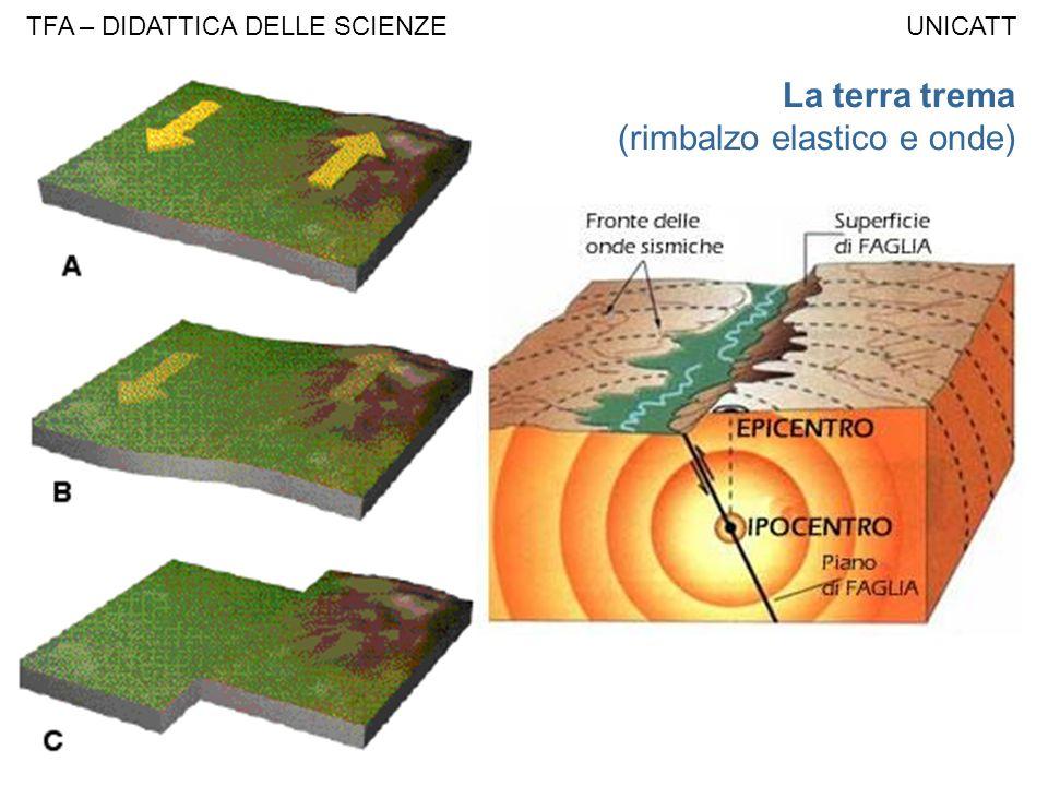 La terra trema (rimbalzo elastico e onde)