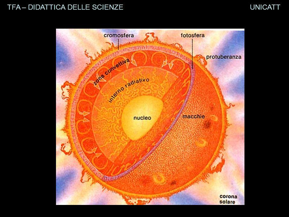 TFA – DIDATTICA DELLE SCIENZE UNICATT Lave viscose (acide-sialiche-felsiche)