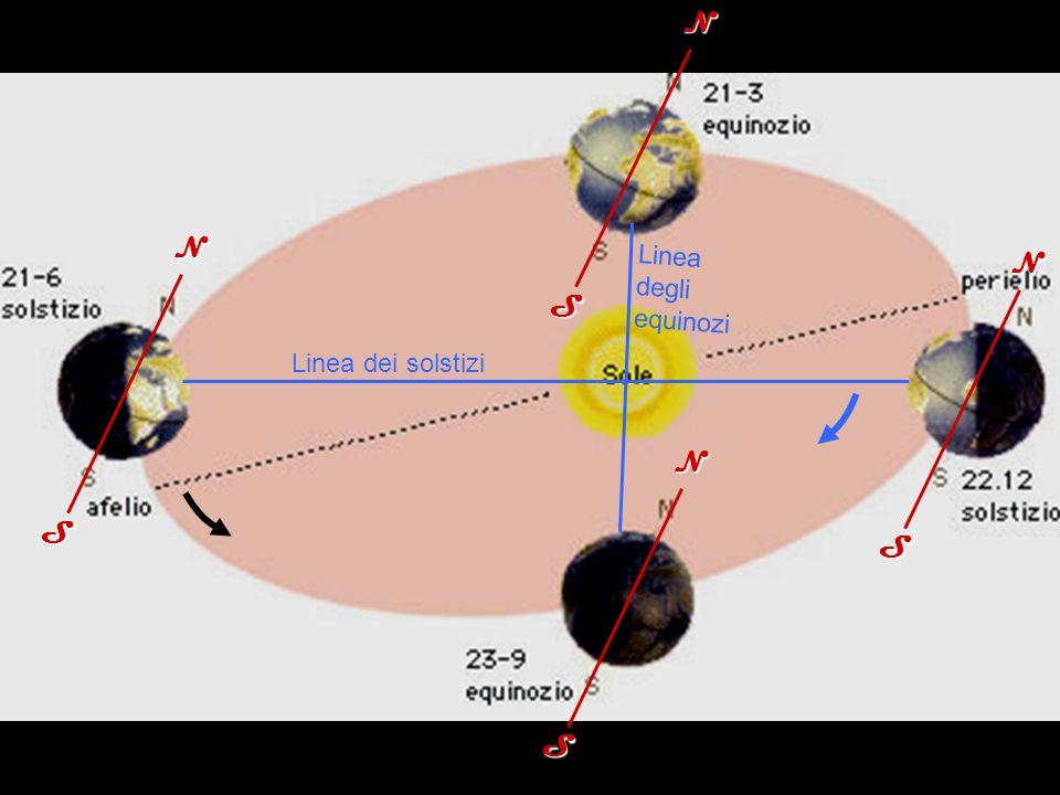 NS NS NSNS Linea dei solstizi Linea degli equinozi