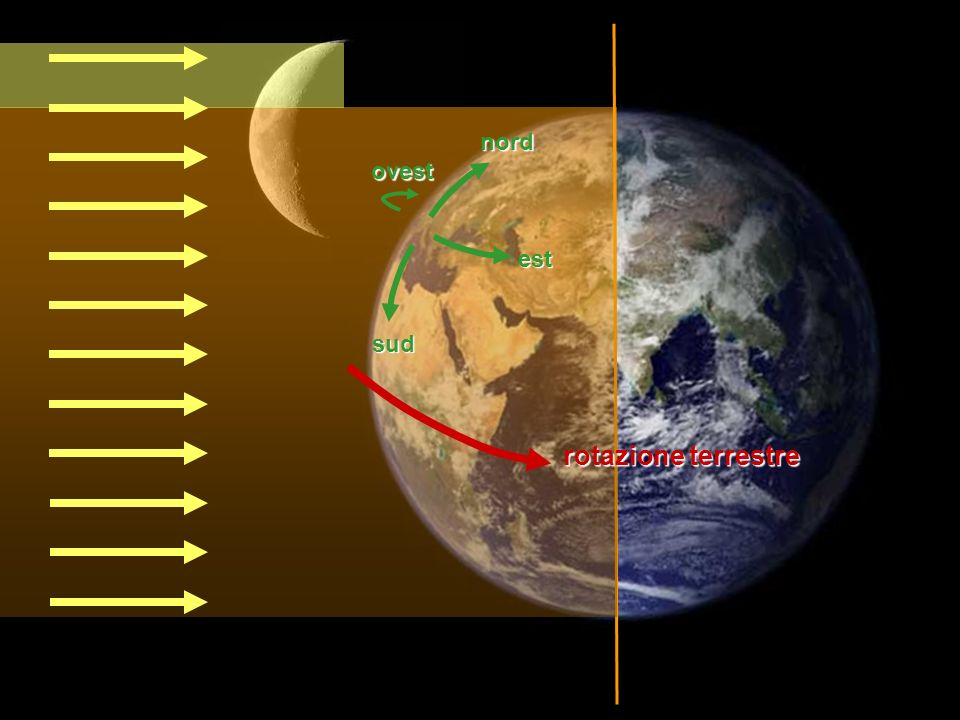 nord sud est ovest rotazione terrestre