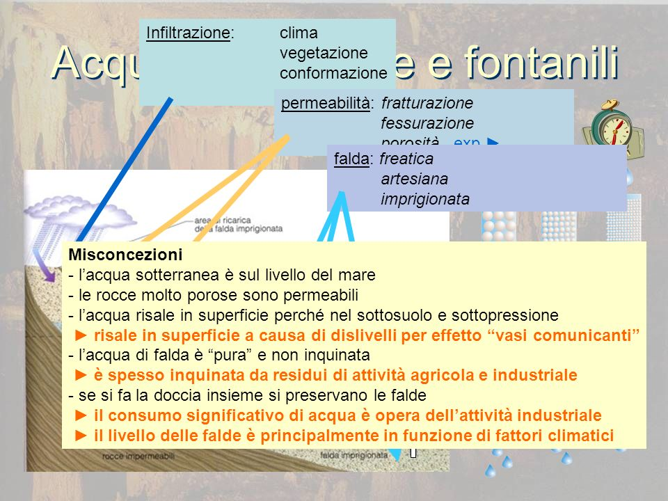 Acque sotterranee e fontanili Infiltrazione:clima vegetazione conformazione permeabilità: fratturazione fessurazione porosità exp falda: freatica arte