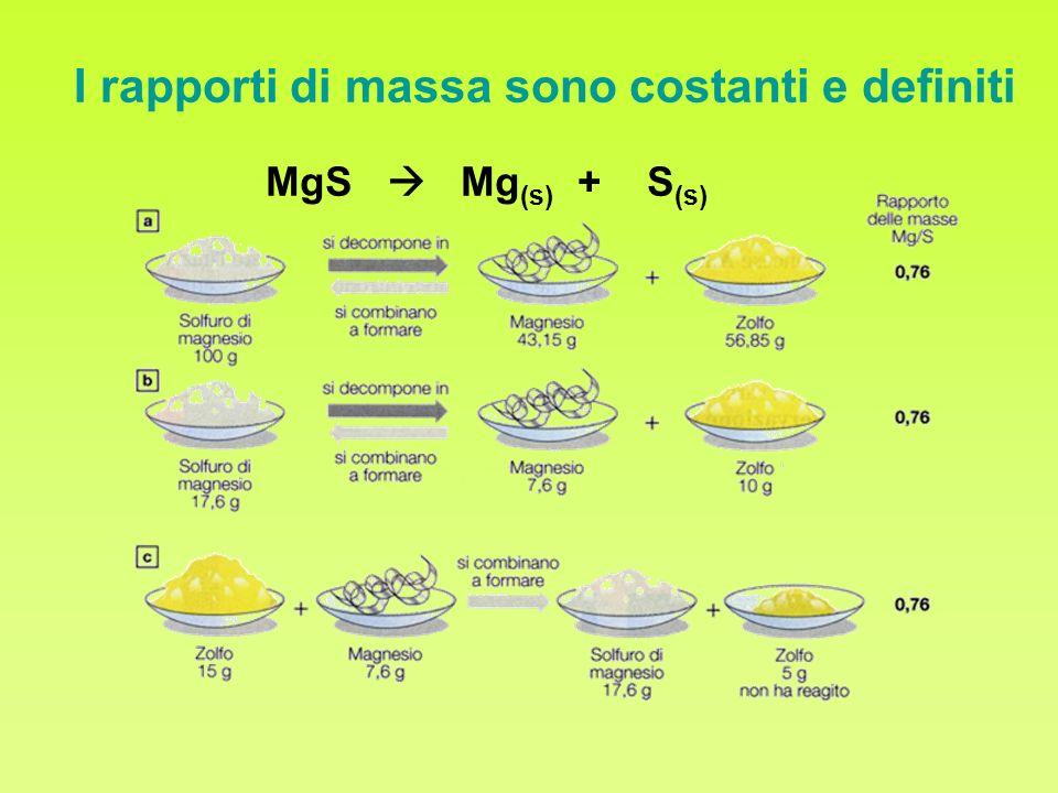 I rapporti di massa sono costanti e definiti MgS Mg (s) + S (s)
