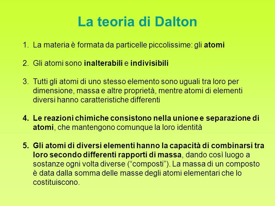 La teoria di Dalton 1.La materia è formata da particelle piccolissime: gli atomi 2.Gli atomi sono inalterabili e indivisibili 3.Tutti gli atomi di uno