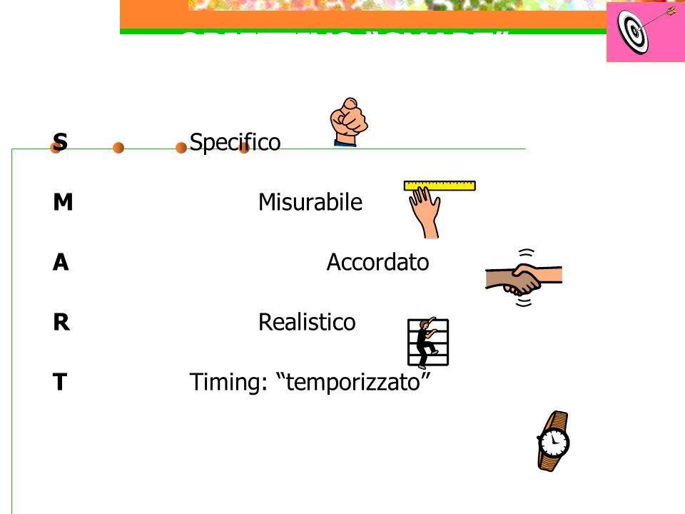 OBIETTIVO SMART SSpecifico MMisurabile A Accordato R Realistico TTiming: temporizzato