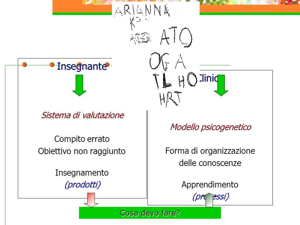 Insegnante Sistema di valutazione Compito errato Obiettivo non raggiunto Insegnamento(prodotti) Clinico Modello psicogenetico Forma di organizzazione