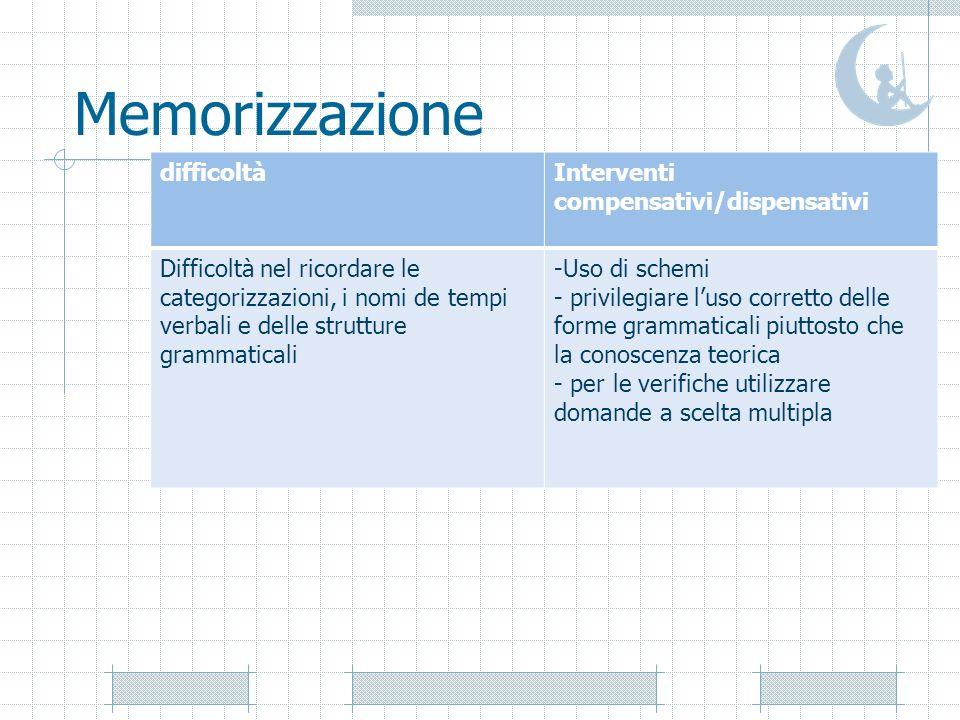 Memorizzazione difficoltàInterventi compensativi/dispensativi Difficoltà nel ricordare le categorizzazioni, i nomi de tempi verbali e delle strutture