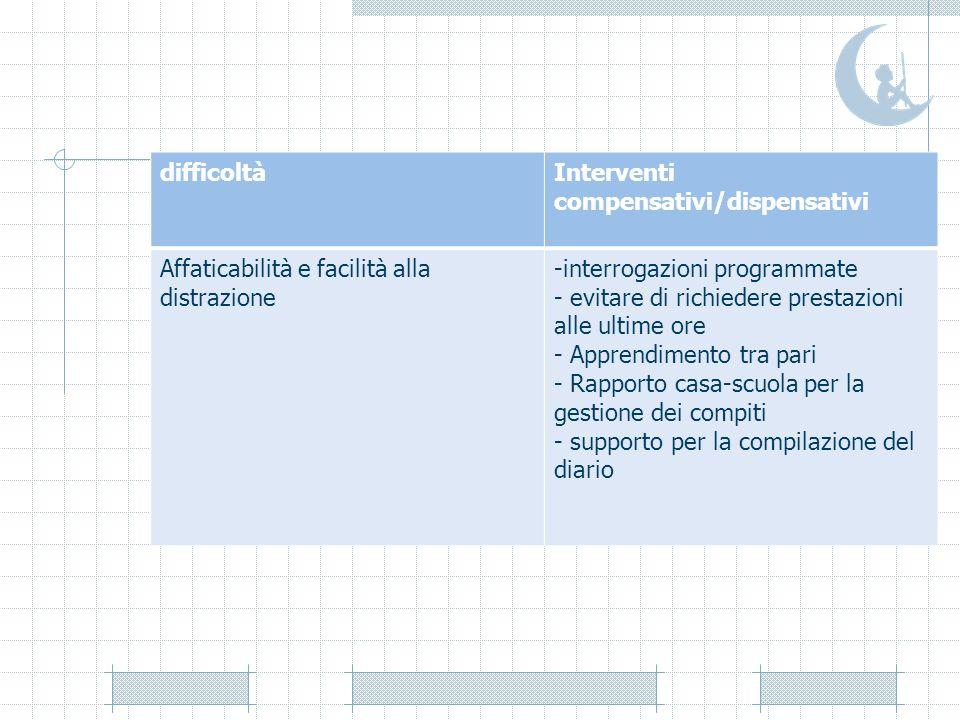 difficoltàInterventi compensativi/dispensativi Affaticabilità e facilità alla distrazione -interrogazioni programmate - evitare di richiedere prestazi