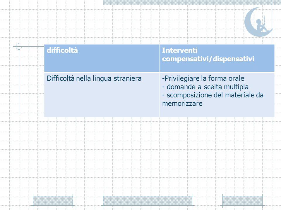 difficoltàInterventi compensativi/dispensativi Difficoltà nella lingua straniera-Privilegiare la forma orale - domande a scelta multipla - scomposizio