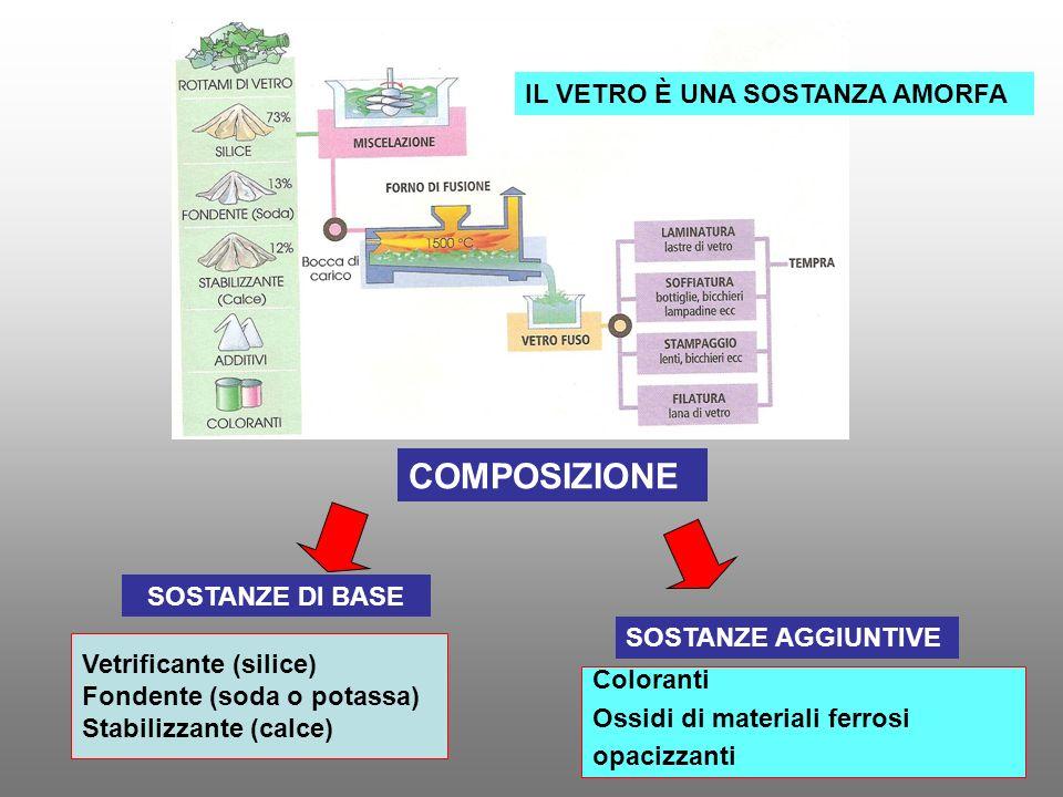 COMPOSIZIONE SOSTANZE DI BASE SOSTANZE AGGIUNTIVE Vetrificante (silice) Fondente (soda o potassa) Stabilizzante (calce) Coloranti Ossidi di materiali