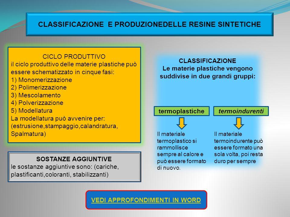 CLASSIFICAZIONE E PRODUZIONEDELLE RESINE SINTETICHE CICLO PRODUTTIVO il ciclo produttivo delle materie plastiche può essere schematizzato in cinque fa