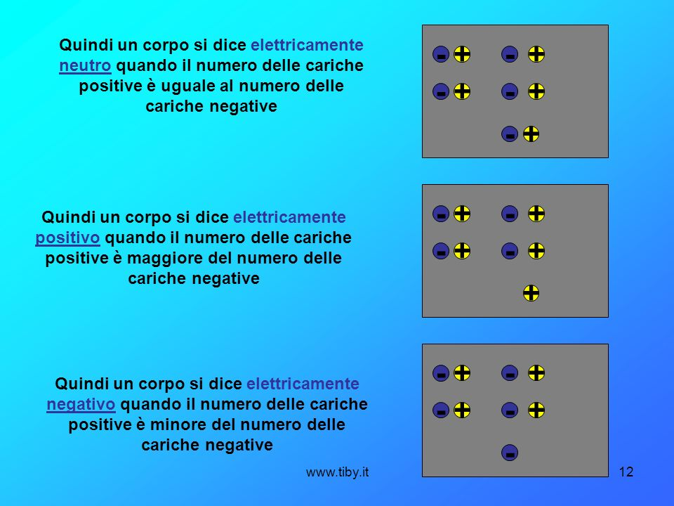 www.tiby.it12 Quindi un corpo si dice elettricamente neutro quando il numero delle cariche positive è uguale al numero delle cariche negative - - - -