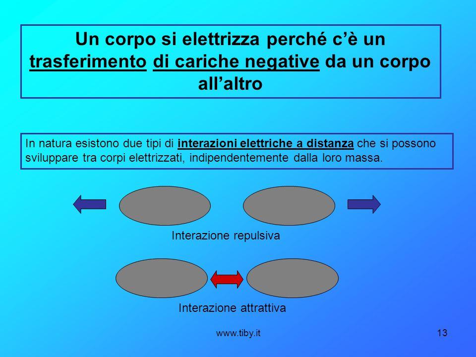 www.tiby.it13 Un corpo si elettrizza perché cè un trasferimento di cariche negative da un corpo allaltro In natura esistono due tipi di interazioni el