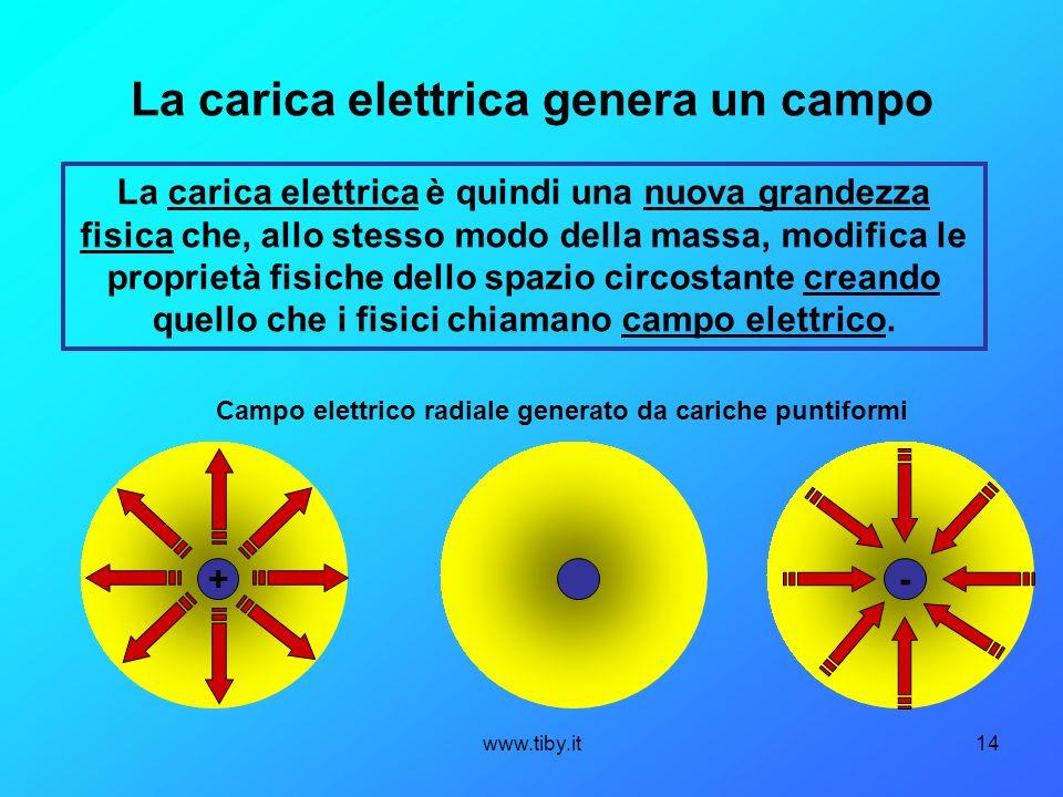 www.tiby.it14 La carica elettrica genera un campo La carica elettrica è quindi una nuova grandezza fisica che, allo stesso modo della massa, modifica