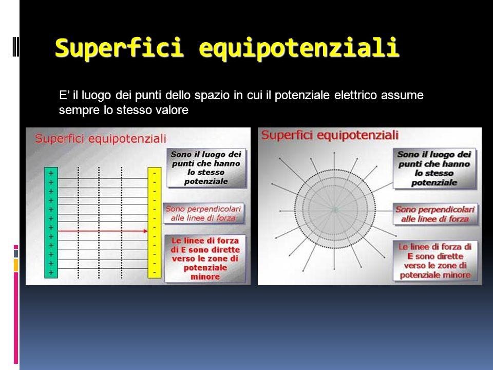 Superfici equipotenziali E il luogo dei punti dello spazio in cui il potenziale elettrico assume sempre lo stesso valore