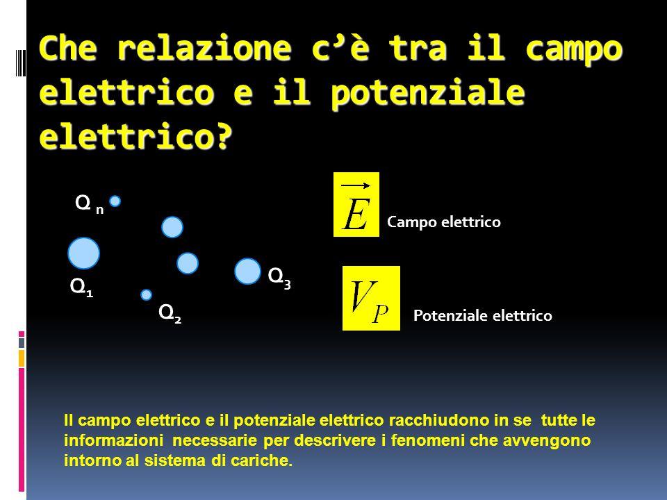 Che relazione cè tra il campo elettrico e il potenziale elettrico? Q n Q3Q3 Q2Q2 Q1Q1 Campo elettrico Potenziale elettrico Il campo elettrico e il pot