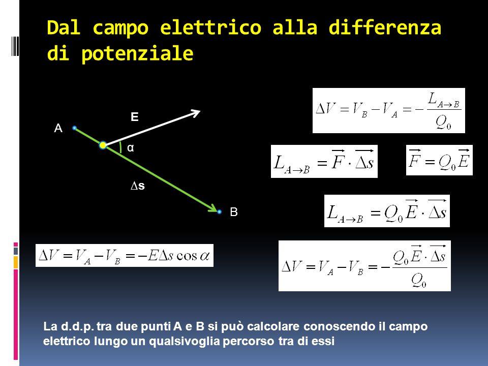 Dal campo elettrico alla differenza di potenziale A B α E s La d.d.p. tra due punti A e B si può calcolare conoscendo il campo elettrico lungo un qual