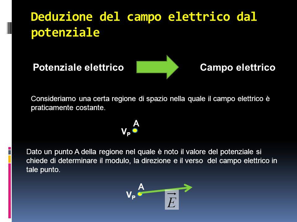 Deduzione del campo elettrico dal potenziale Potenziale elettricoCampo elettrico Dato un punto A della regione nel quale è noto il valore del potenzia