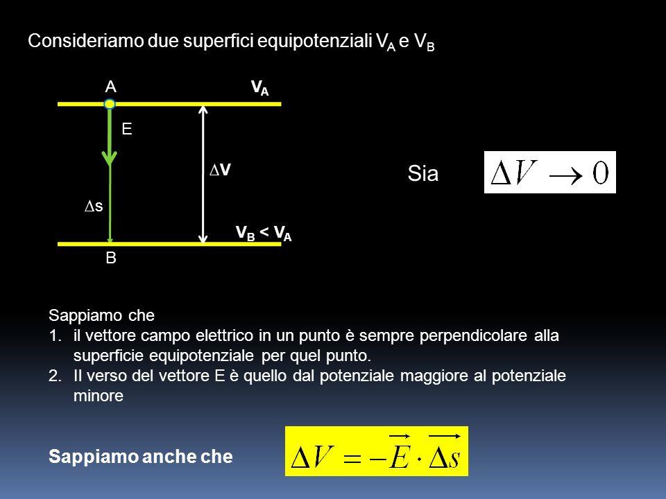 Sia Consideriamo due superfici equipotenziali V A e V B Sappiamo che 1.il vettore campo elettrico in un punto è sempre perpendicolare alla superficie