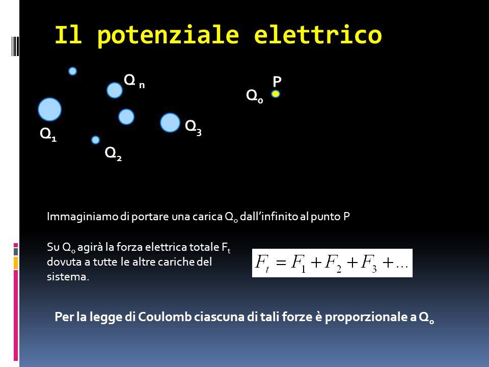 Il potenziale elettrico Immaginiamo di portare una carica Q 0 dallinfinito al punto P Su Q 0 agirà la forza elettrica totale F t dovuta a tutte le alt