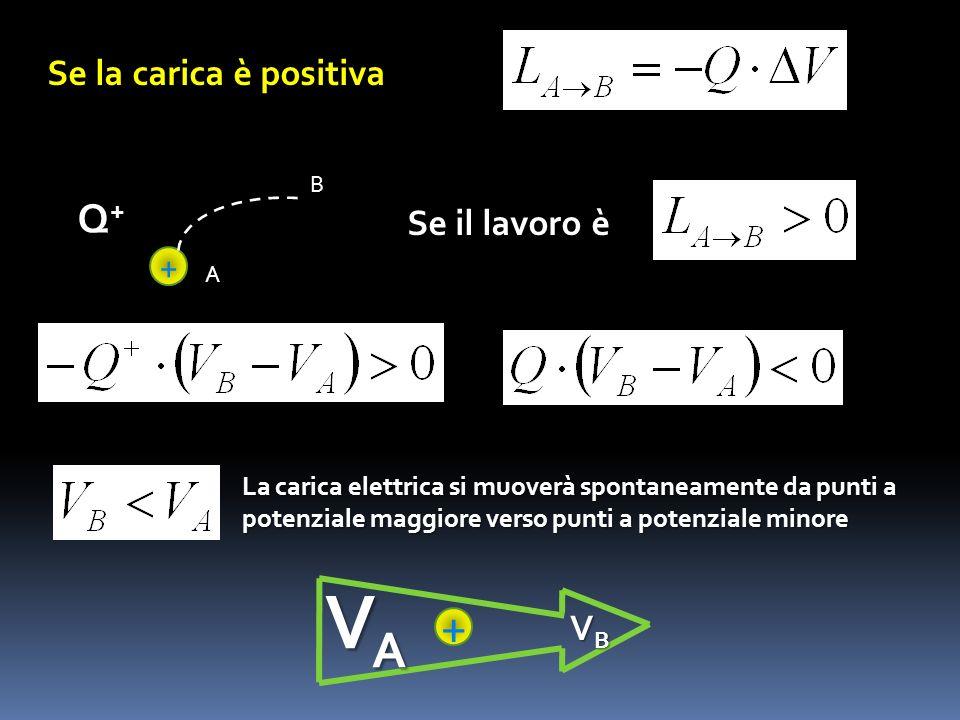 + Q+Q+ A B Se il lavoro è La carica elettrica si muoverà spontaneamente da punti a potenziale maggiore verso punti a potenziale minore VAVAVAVA VBVBVB