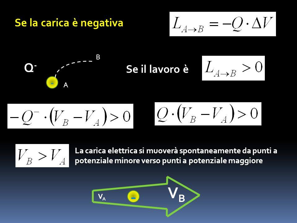 - Q-Q- A B Se il lavoro è La carica elettrica si muoverà spontaneamente da punti a potenziale minore verso punti a potenziale maggiore - VAVA VBVB Se
