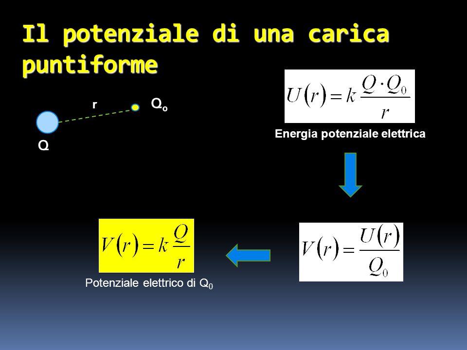 Il potenziale di una carica puntiforme Q Q0Q0 Energia potenziale elettrica r Potenziale elettrico di Q 0