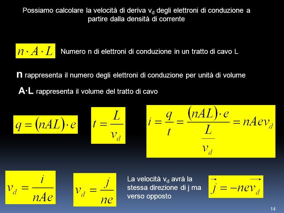 14 Possiamo calcolare la velocità di deriva v d degli elettroni di conduzione a partire dalla densità di corrente Numero n di elettroni di conduzione