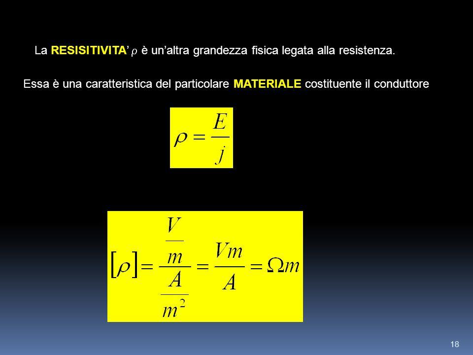 18 RESISITIVITA La RESISITIVITA è unaltra grandezza fisica legata alla resistenza. MATERIALE Essa è una caratteristica del particolare MATERIALE costi