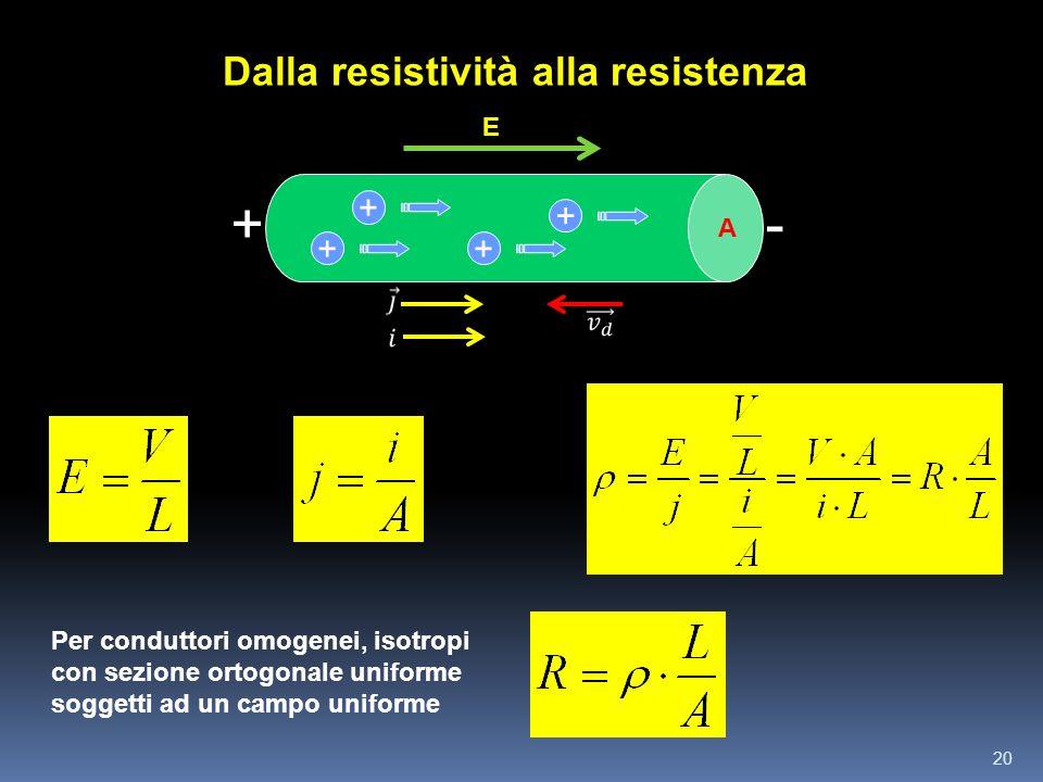 20 Dalla resistività alla resistenza + + + +E +- A Per conduttori omogenei, isotropi con sezione ortogonale uniforme soggetti ad un campo uniforme
