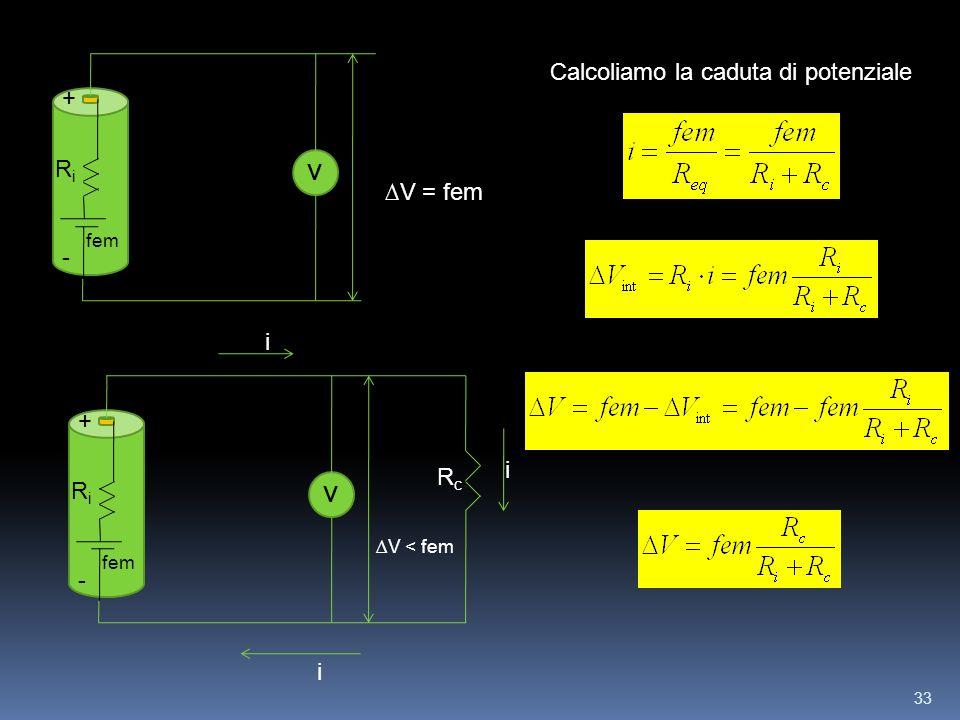 33 + - V V = fem fem RiRi + - V V < fem fem RiRi RcRc i i i Calcoliamo la caduta di potenziale
